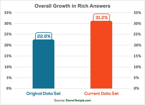 growth in rich answers