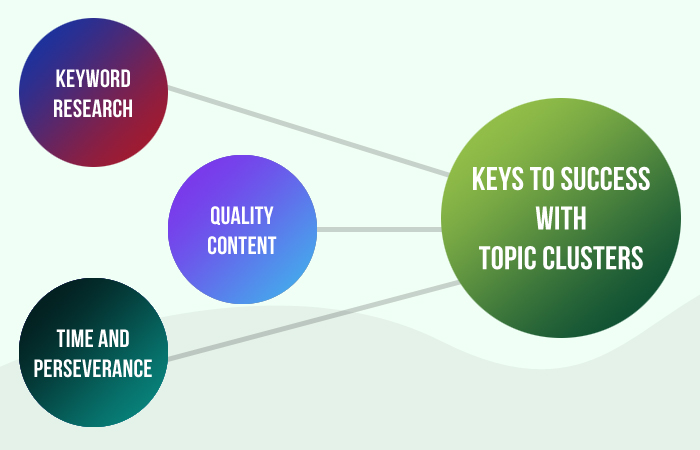 Keys to Success With Topic Clusters