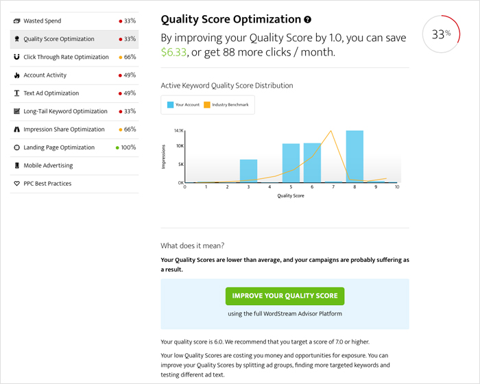 A free PPC audit gives you the upper hand