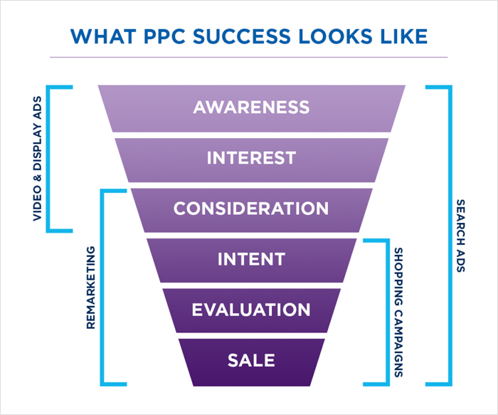Why you need a free PPC audit from seo.co