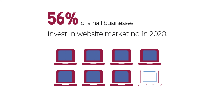 Small Businesses Website Marketing Investment