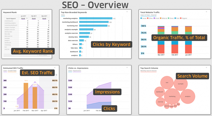 Typical KPIs for SEO